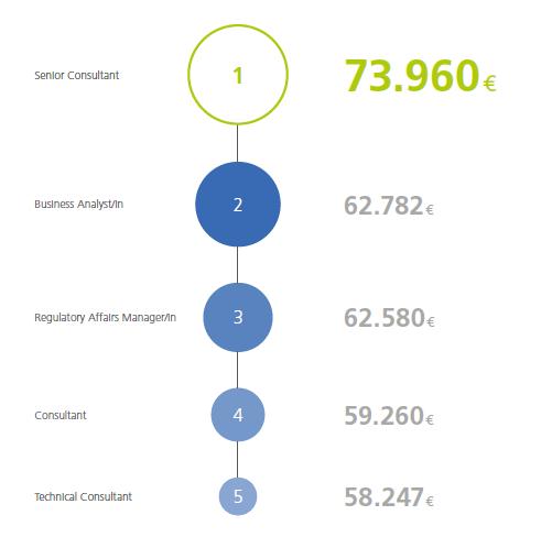 Machine generated alternative text: senior Consultant Business Analystiin Regulatory Affairs Manager/in 73.960€ 62.782 62.580€ ConsLdtant 59.260€ Technical Consultant 58.247€